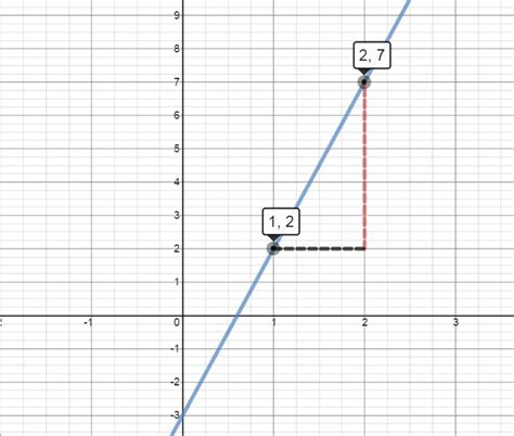 Gradients and Straight Lines | Mathematics for Students