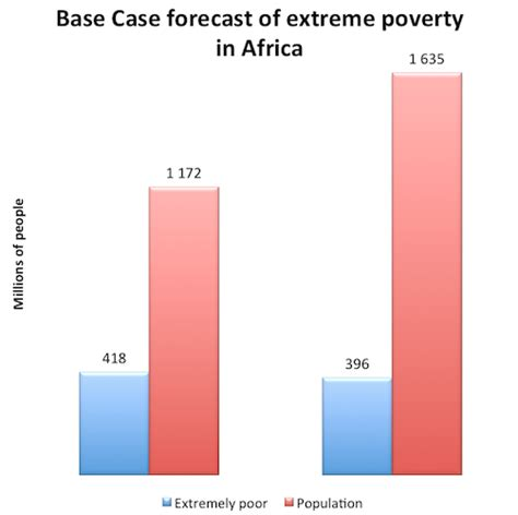 Getting to zero on poverty in Africa - ISS Africa