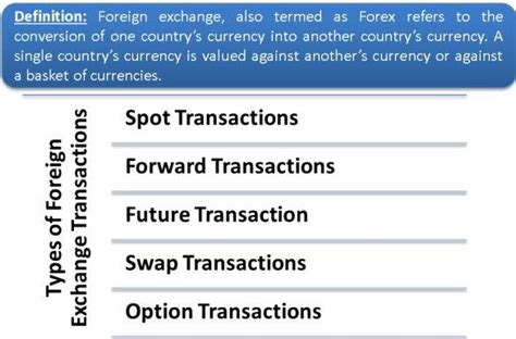 Foreign Exchange | Types of Foreign Exchange Transactions
