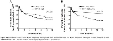 [Full text] Procalcitonin and C-reactive protein cannot